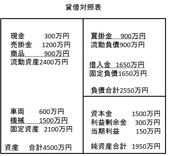 貸借対照表の構造