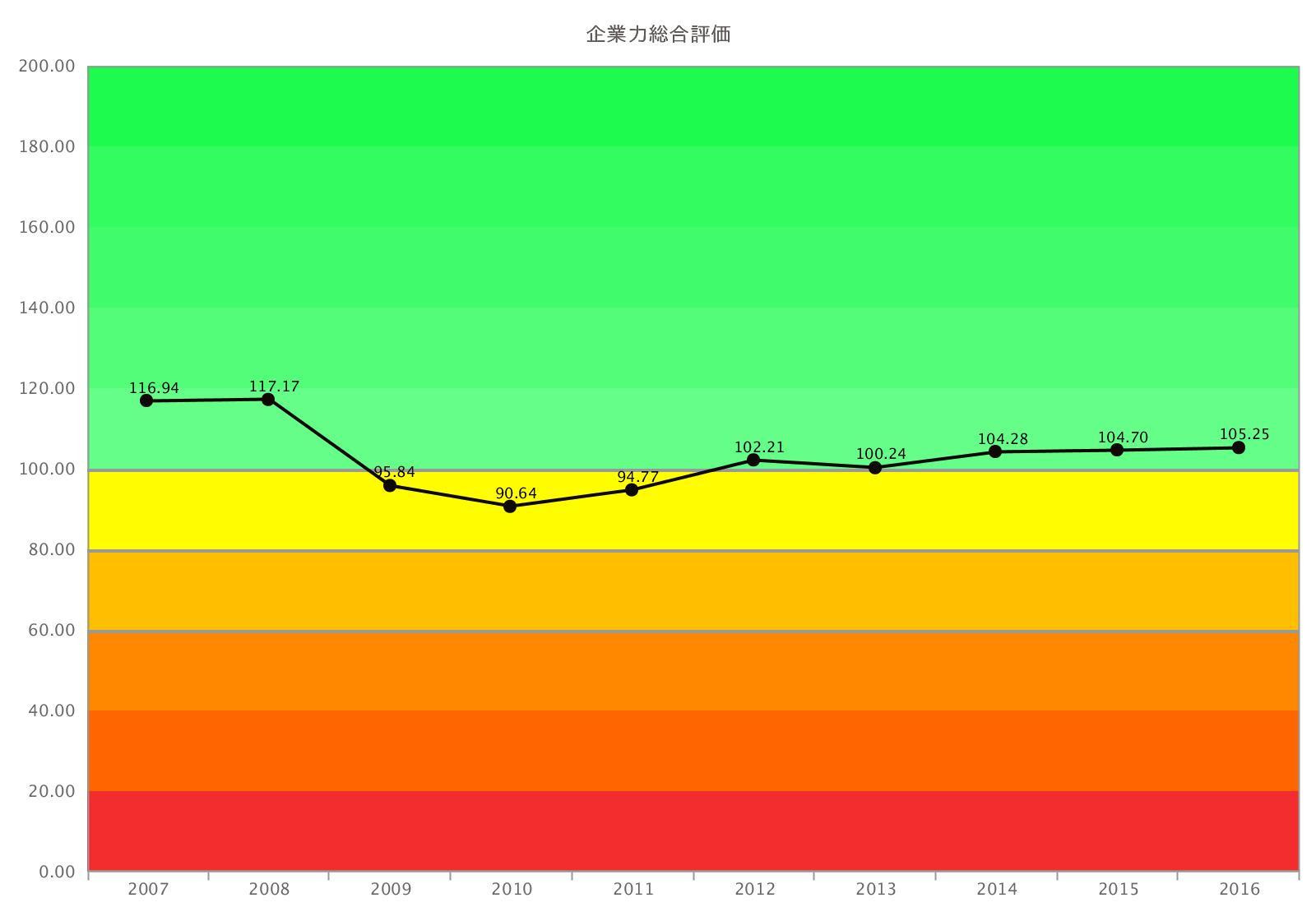 三越伊勢丹HD総合評価